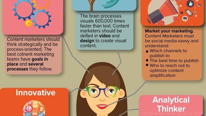 L'Anatomia di un Content Marketer